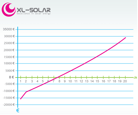grafiek terugverdientijd zonnepanelen in jaren